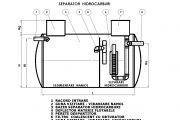 Separatoare de grasimi si hidrocarburi